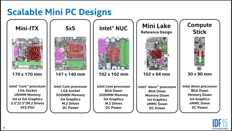 Mini-PC-Formate