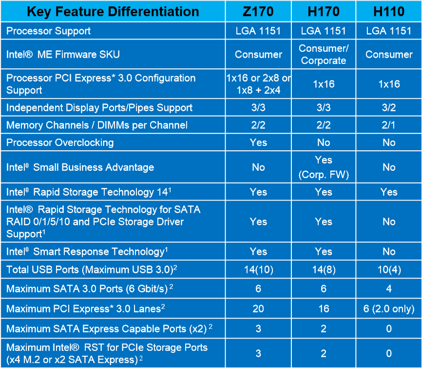 Z170, H170 und H110 im Vergleich