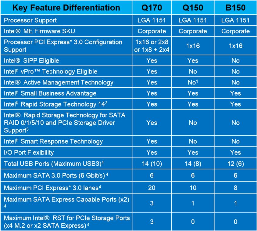 Q170, Q150 und B150 im Vergleich