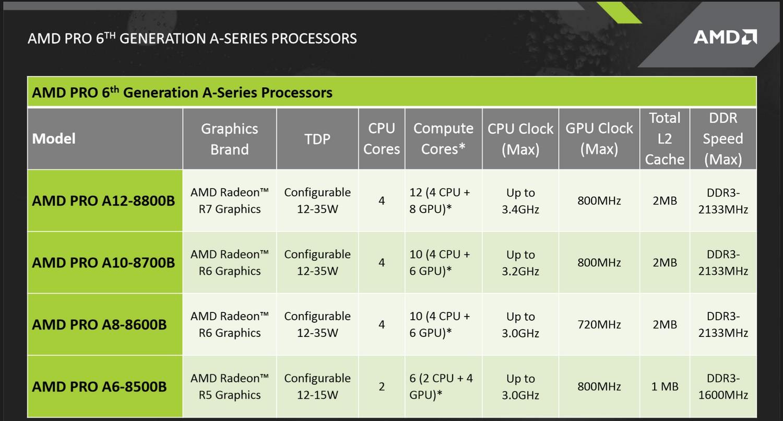 CPU-Tabelle