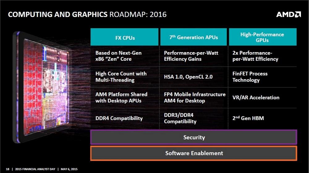 AMD Folie