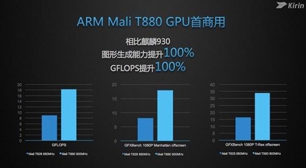 Kirin 950 vs. Kirin 930 Grafik-Benchmarks