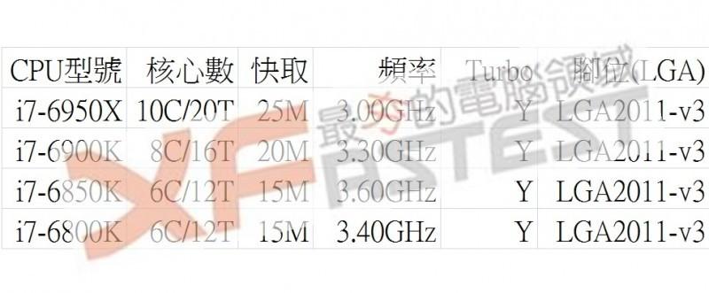 Liste der Broadwell-E CPUs