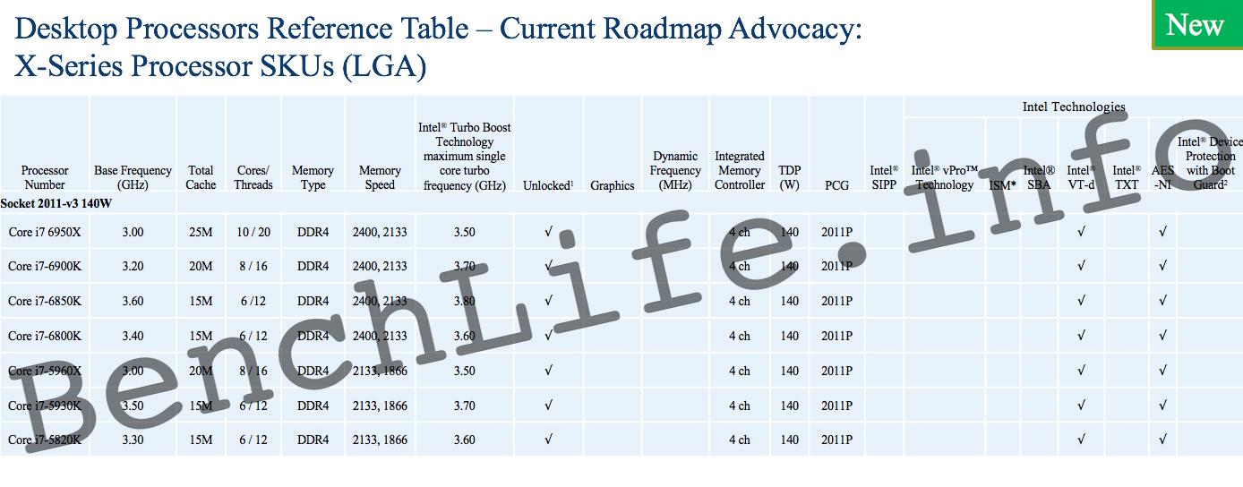 Broadwell-E Tabelle