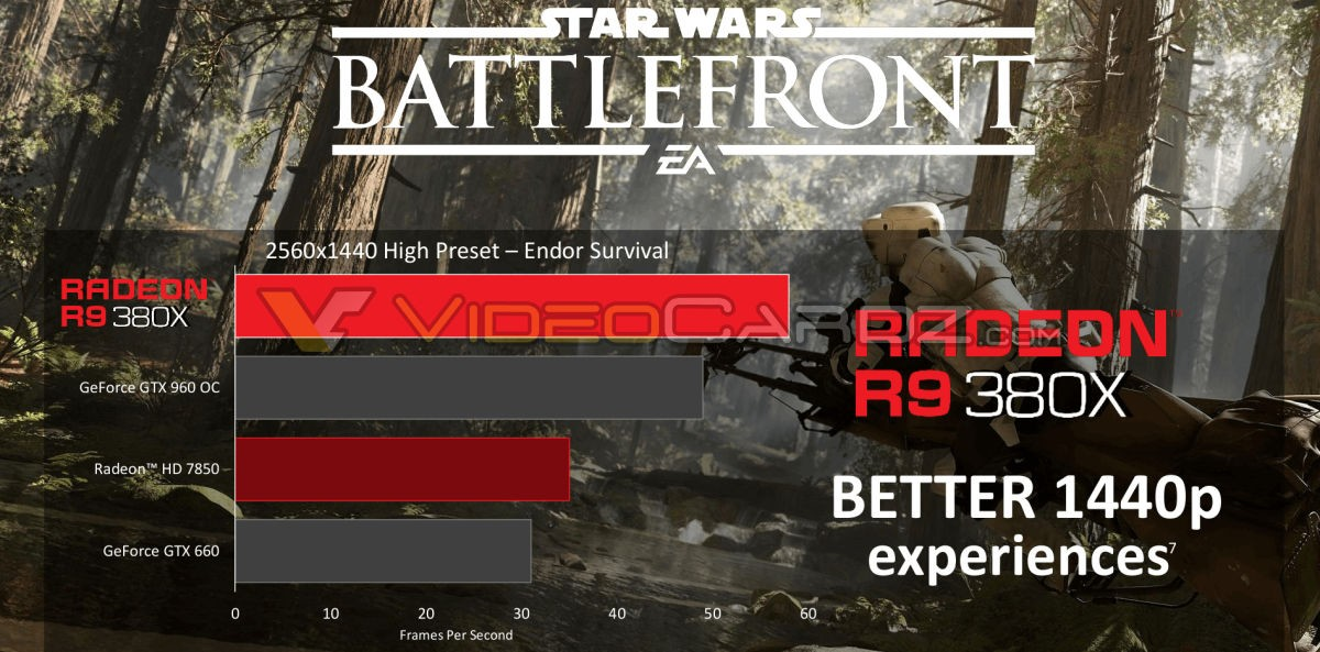 Star Wars Battlefront Benchmarks