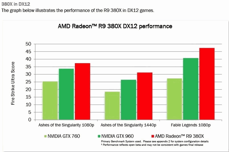 Benchmarks; DX12