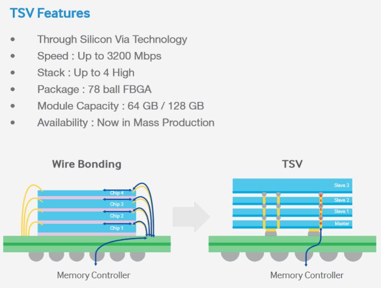 Through Silicon Via Technologie