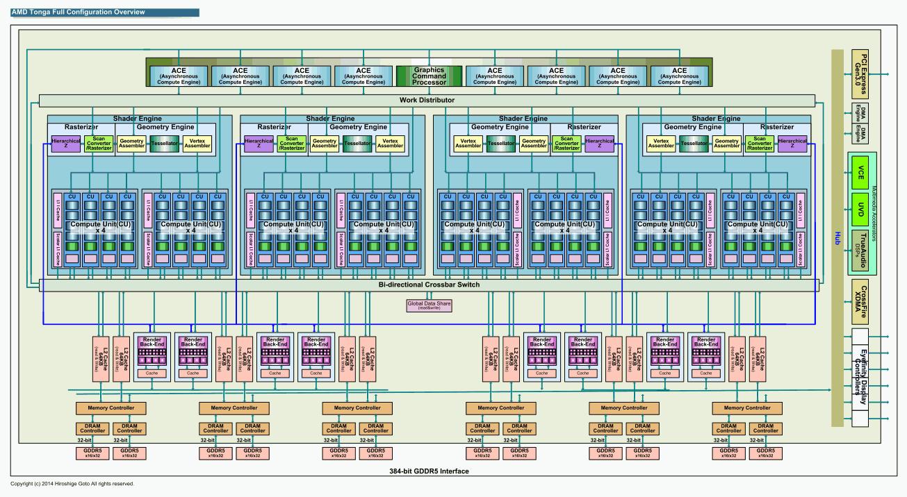 Tonga GPU Schema