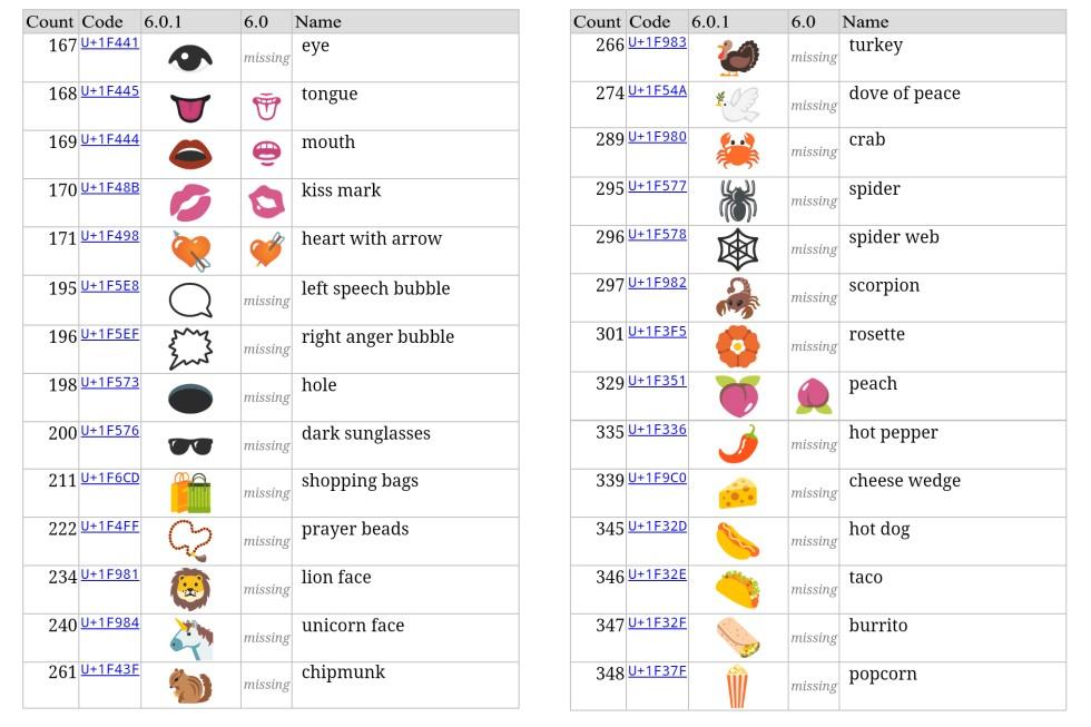 Emoji für Tiere und Essen