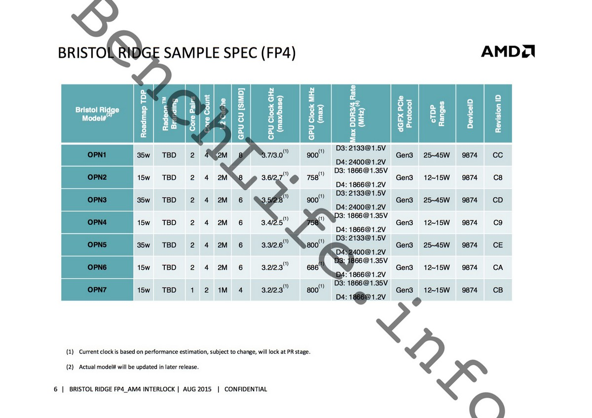 Bristol Ridge FP4 Spezifikationen