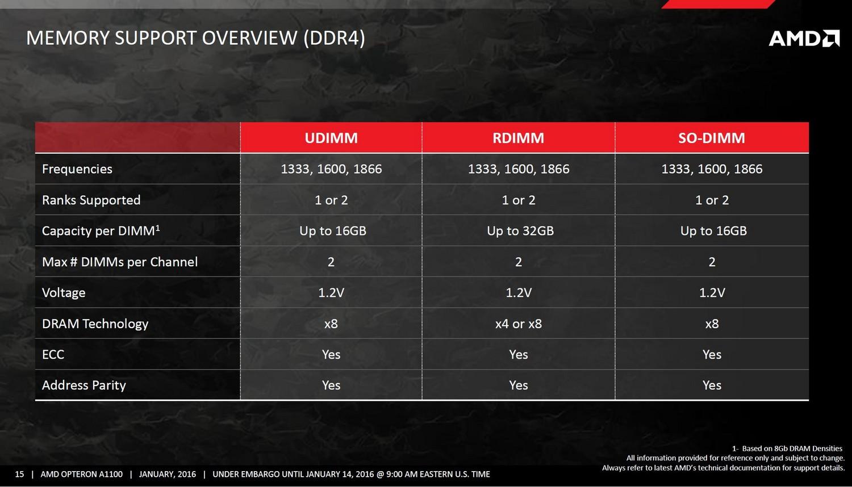 DDR4 Spezifikationen