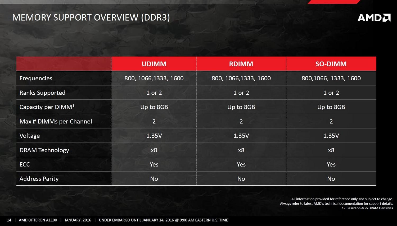 DDR3 Spezifikationen