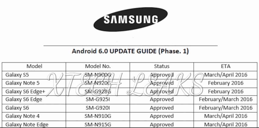 Durchgesickertes Samsung-Dokument