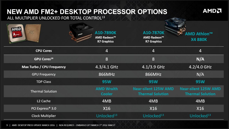 CPU-Übersicht