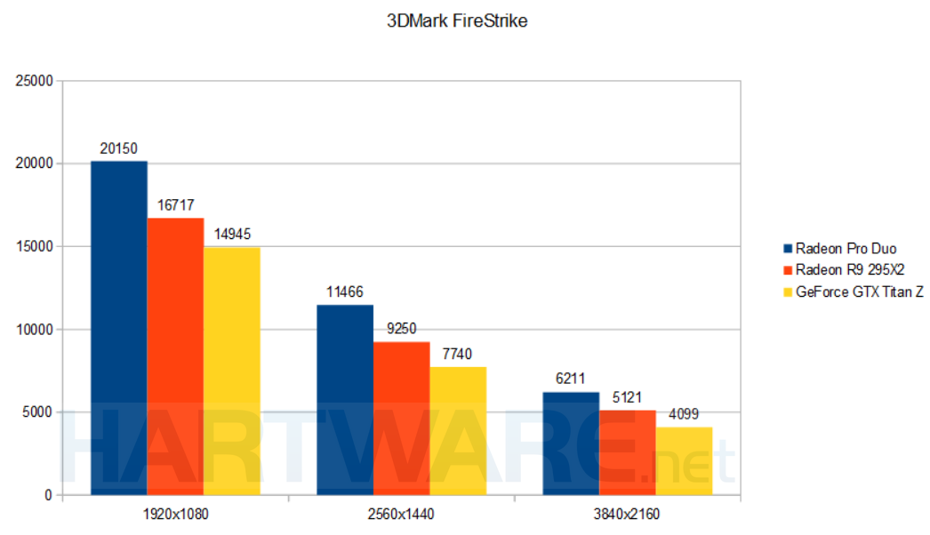 AMD Benchmarks