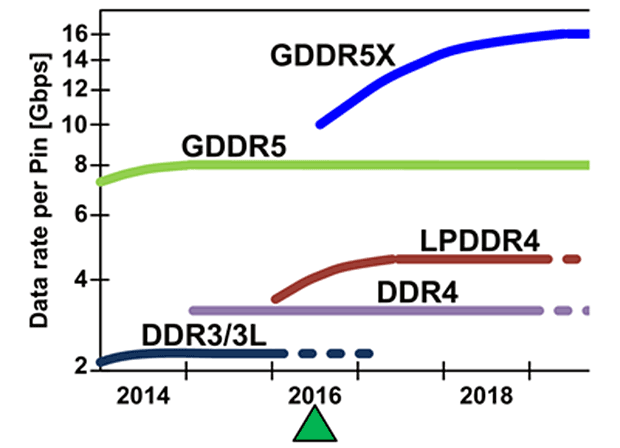 GDDR5X im Vergleich