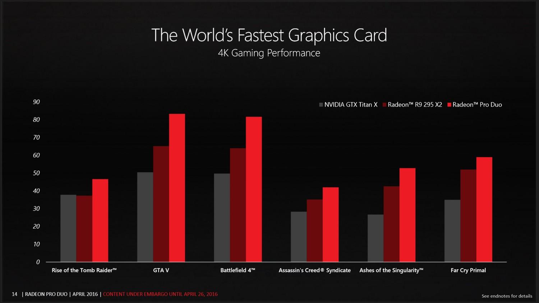 4K Gaming Benchmarks