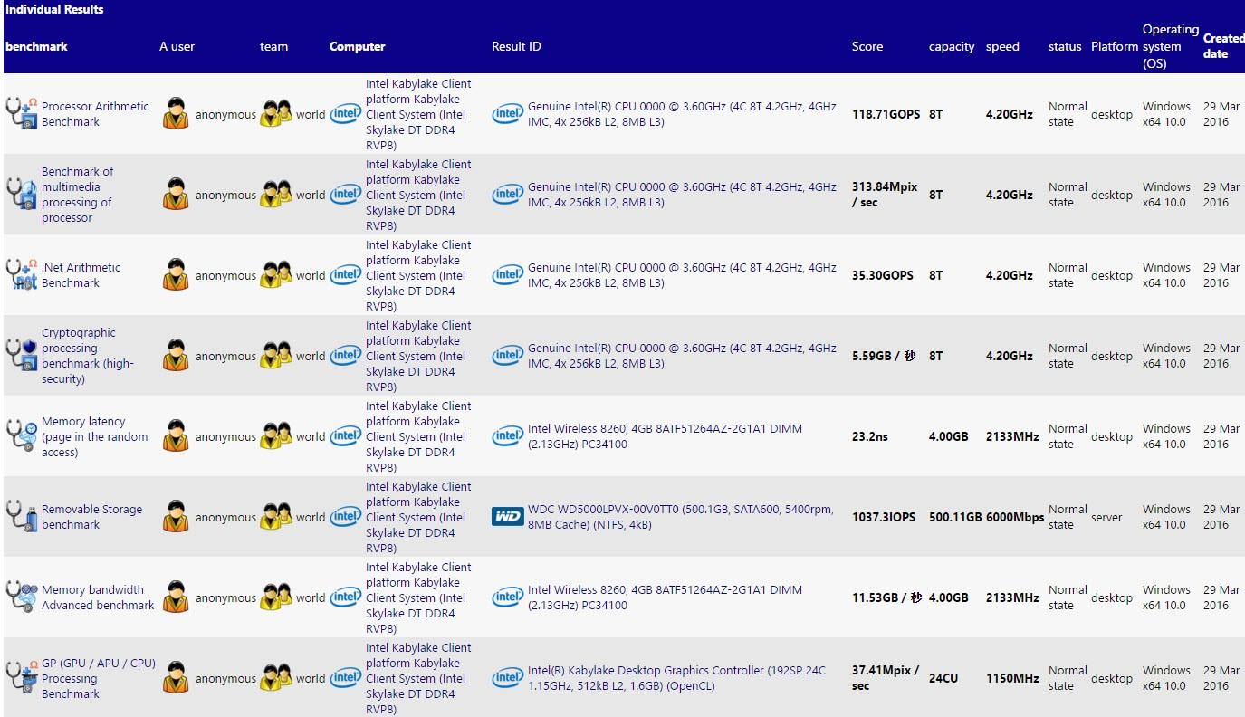 Vermeintlicher Intel Core i7-7700K