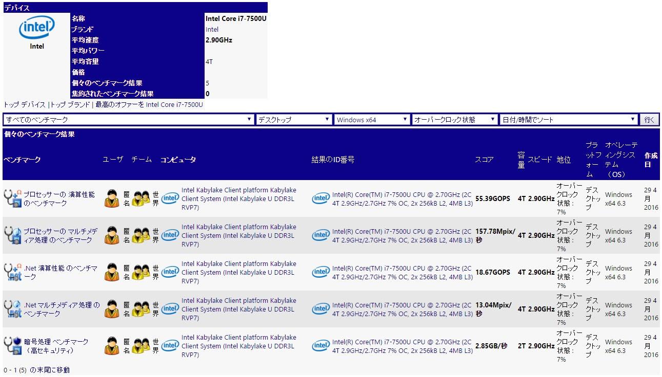 Vermeintlicher Intel Core i7-7500U