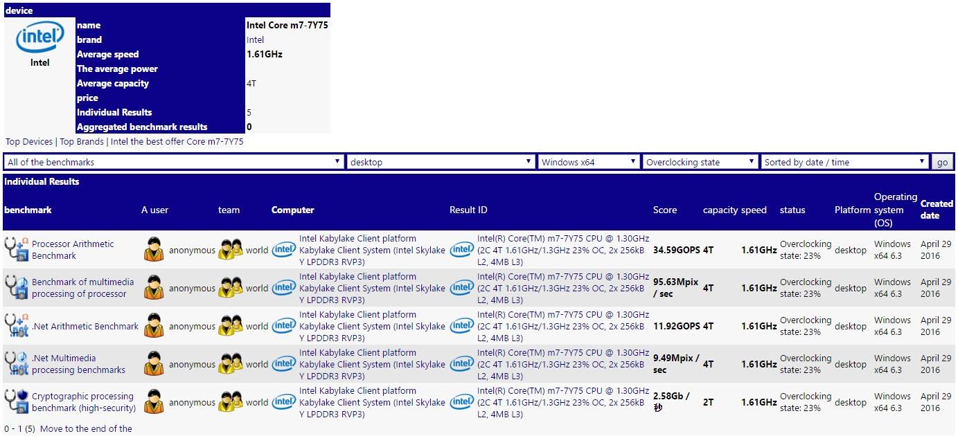 Vermeintlicher Intel Core M7-7Y75