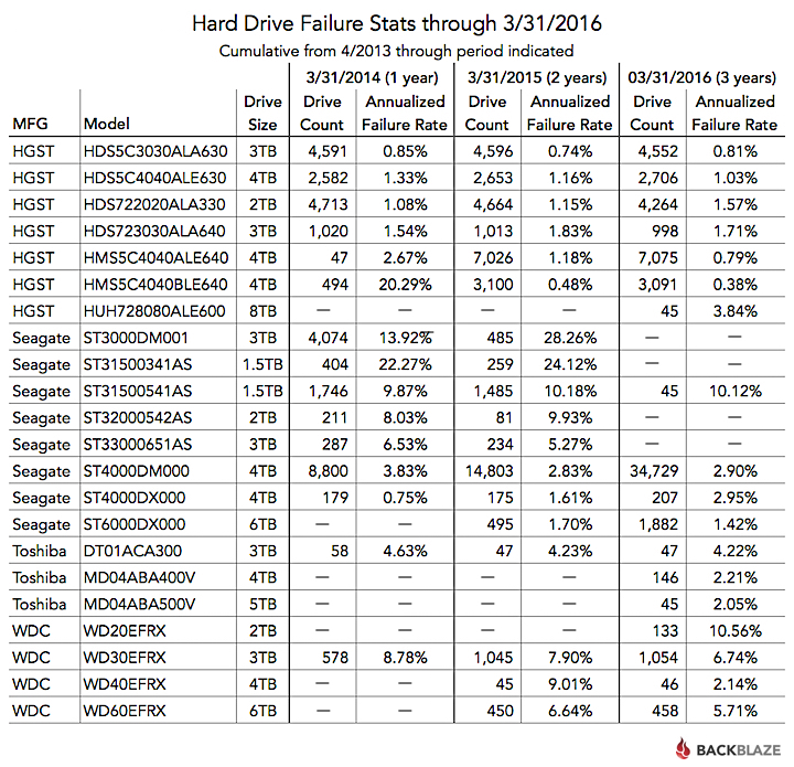 Ausfallraten historisch (seit 2013)