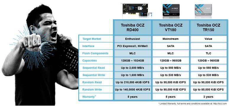 OCZ Produkte bei Toshiba