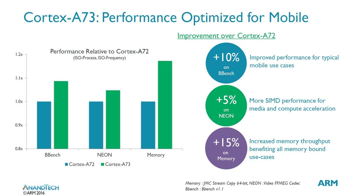 Verbesserungen zum A72