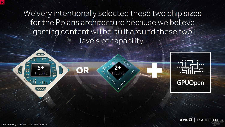 Polaris Positionierung