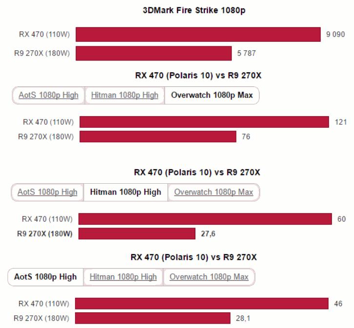 Benchmarks der Radeon RX 470