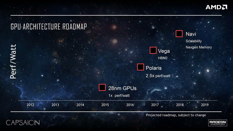 AMD Radeon Roadmap