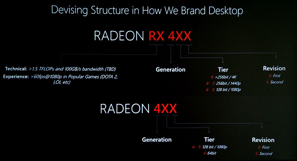 Radeon Namensschema