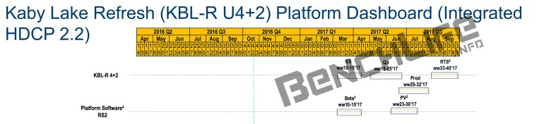 Intel Kaby Lake Refresh (Bild: Benchlife)