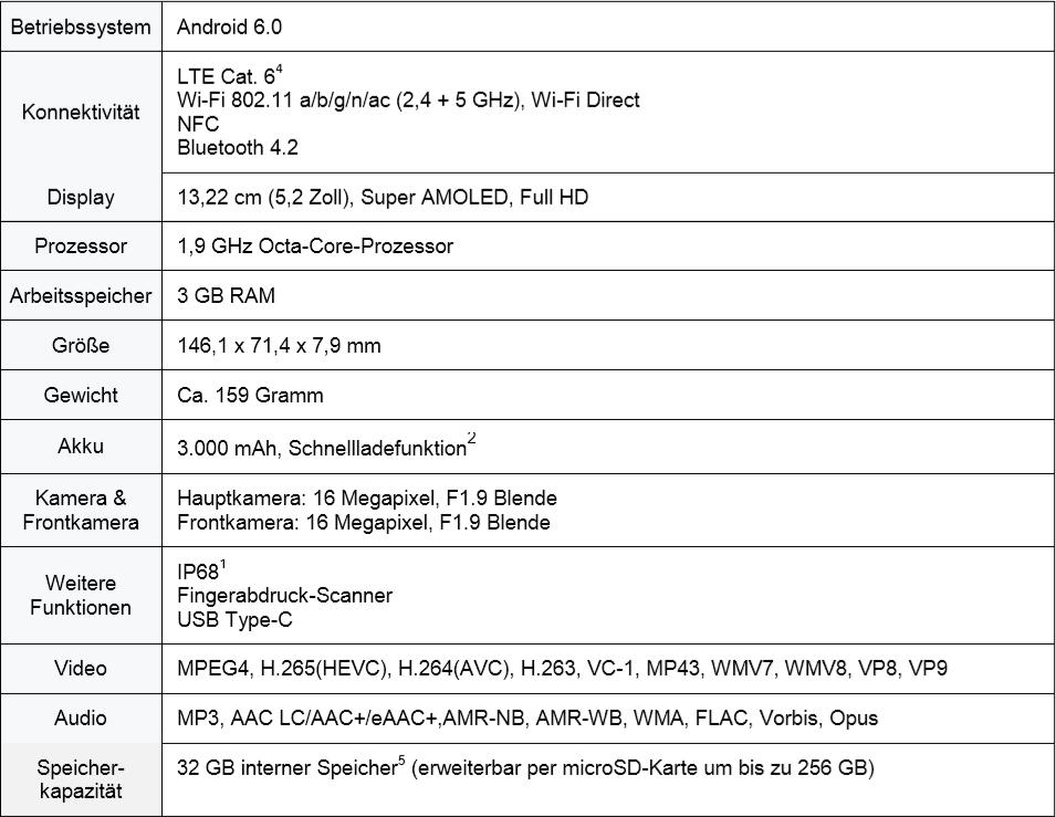 Galaxy A5 Specs