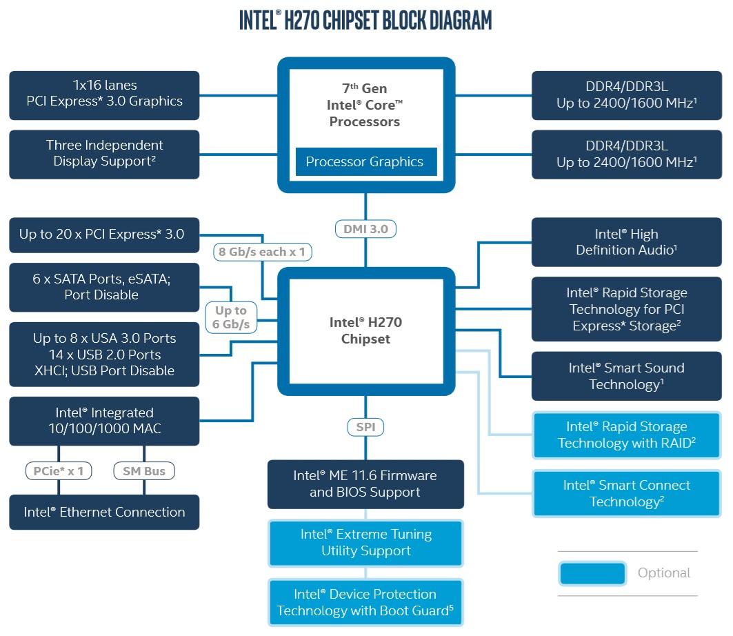 Intel H270 Chipsatz