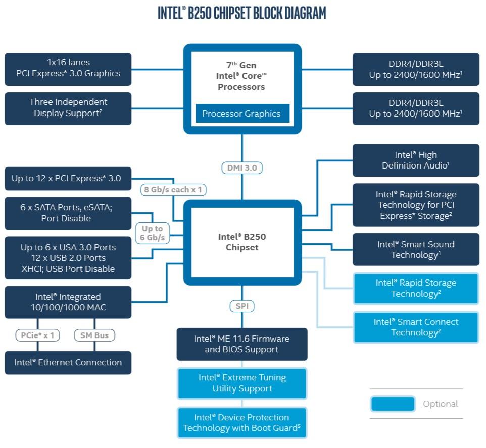 Intel B250 Chipsatz