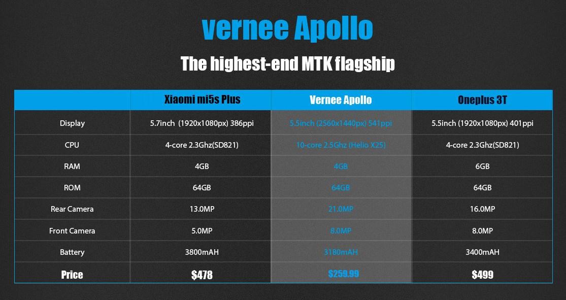 Vernee Apollo im Vergleich