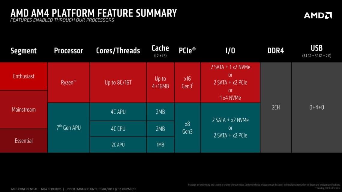 Übersicht der AMD-Plattformen