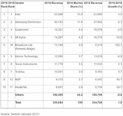 Chip-Verkäufe 2016 (Umsätze in Mrd. US-Dollar)