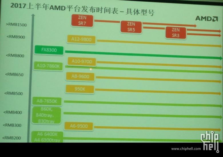Angebliche Roadmap mit Zen SR7/SR5/SR3