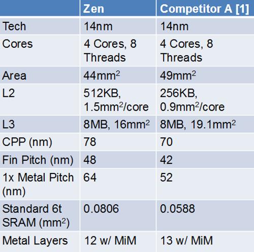 Vergleich von AMD: Zen 4-Kern-CPU gegen die Konkurrenz