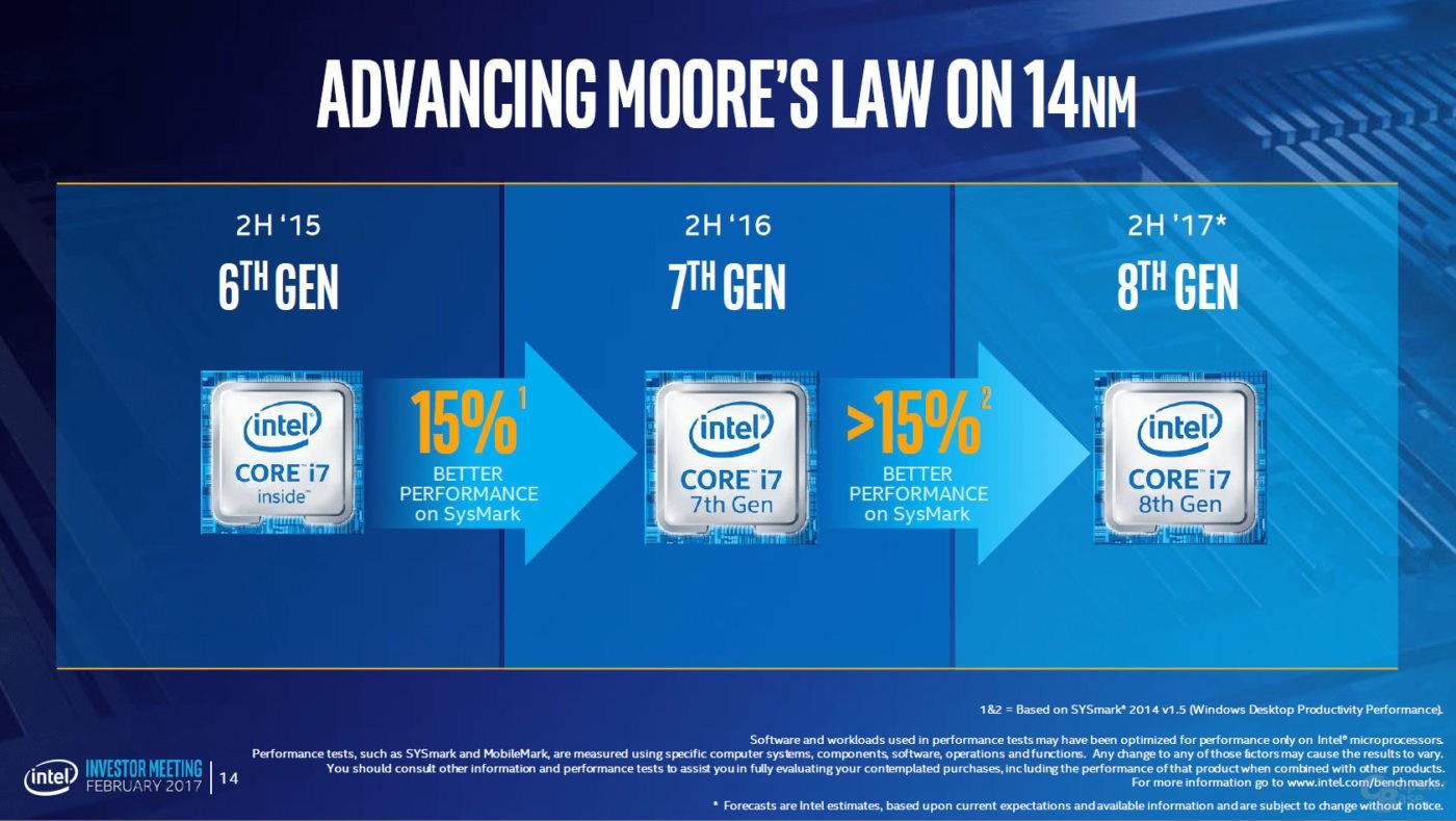 Leistungseinschätzung laut Intel