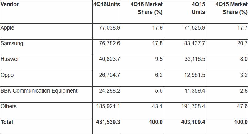 Marktanteile 4. Quartal 2016