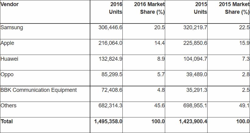 Marktanteile 2016