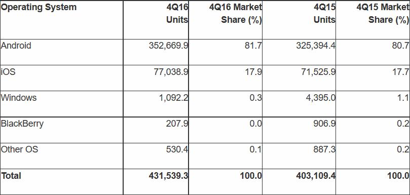 Marktanteile Mobilbetriebssysteme