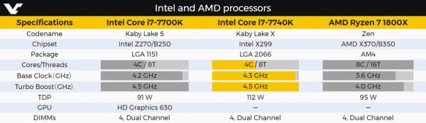 Intel und AMD High-End CPU Vergleich