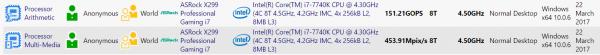 Sandra Intel Core i7-7740K