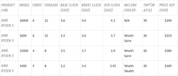 AMD Ryzen 5 CPU Specs