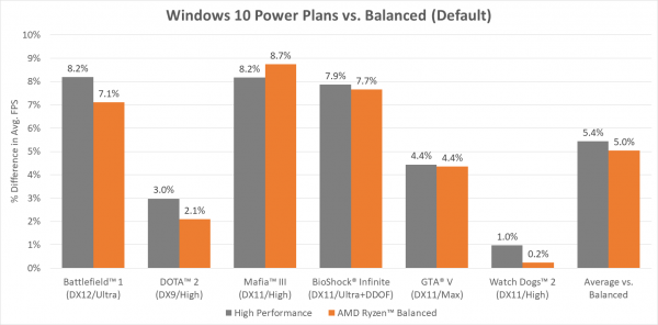 AMD Ryzen Balanced Plan vs. Win 10 power plan
