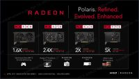 Radeon RX 500 Serie Überblick