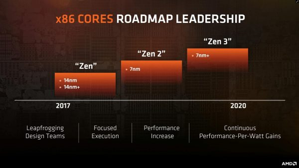 AMD Zen Roadmap 2017